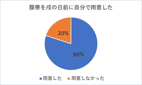 戌の日グラフ1