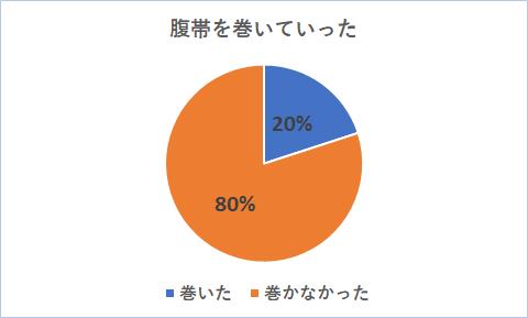 戌の日グラフ2